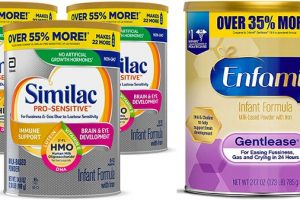 Similac Pro Sensitive vs Enfamil Gentlease: What Should You Buy For Your Baby?